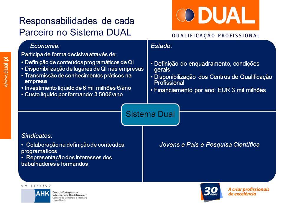 www.dual.pt Responsabilidades de cada Parceiro no Sistema DUAL Economia: Participa de forma decisiva através de: Definição de conteúdos programáticos