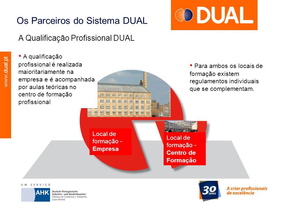 www.dual.pt Os Parceiros do Sistema DUAL A Qualificação Profissional DUAL A qualificação profissional é realizada maioritariamente na empresa e é acom
