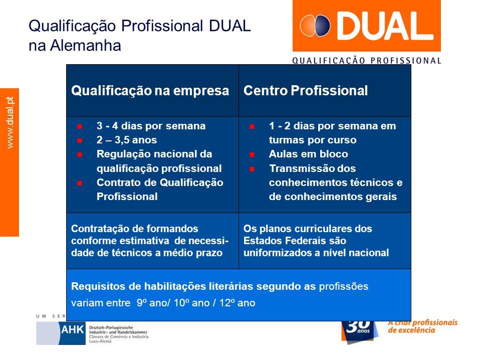 www.dual.pt Qualificação Profissional DUAL na Alemanha 3 - 4 dias por semana 2 – 3,5 anos Regulação nacional da qualificação profissional Contrato de