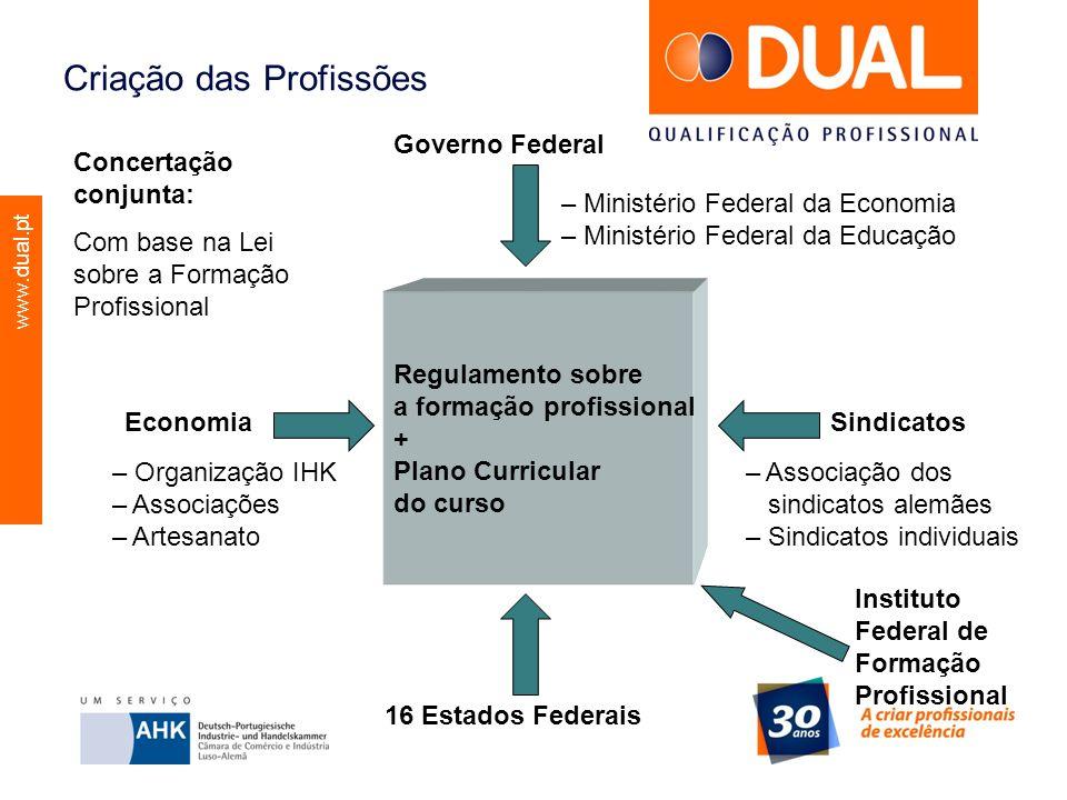 www.dual.pt Criação das Profissões Regulamento sobre a formação profissional + Plano Curricular do curso Governo Federal 16 Estados Federais Sindicato