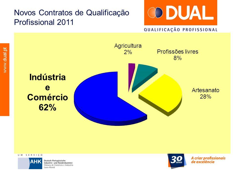 www.dual.pt Novos Contratos de Qualificação Profissional 2011