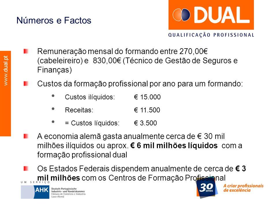 www.dual.pt Números e Factos Remuneração mensal do formando entre 270,00 (cabeleireiro) e 830,00 (Técnico de Gestão de Seguros e Finanças) Custos da f