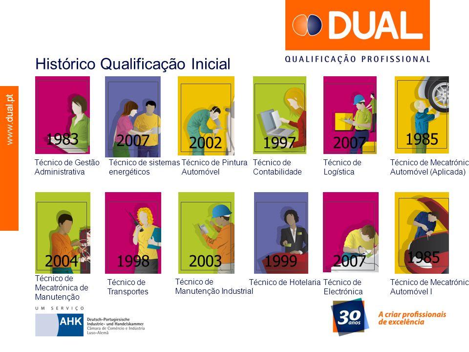 www.dual.pt Histórico Qualificação Inicial Técnico de Transportes Técnico de Contabilidade Técnico de Manutenção Industrial Técnico de Gestão Administ
