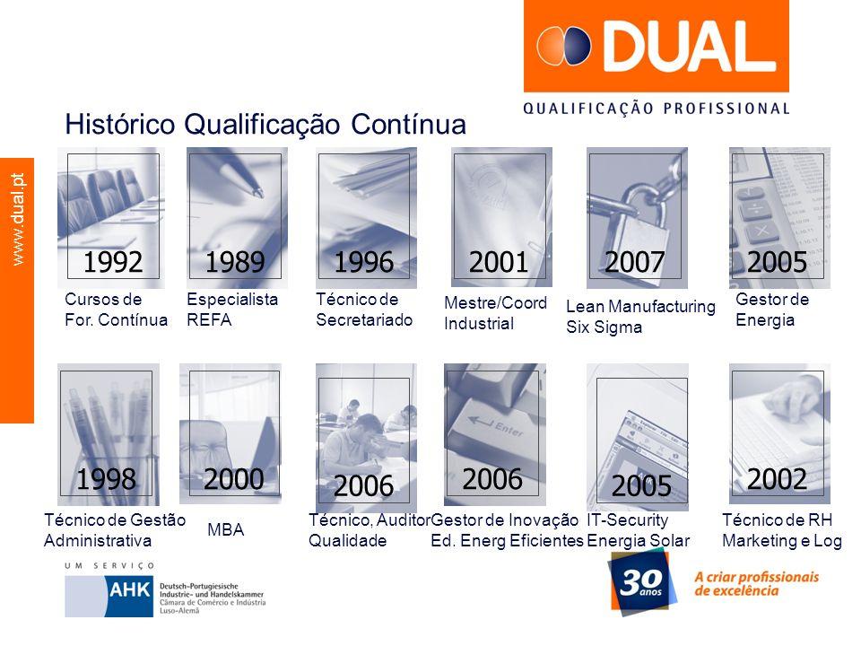 www.dual.pt Histórico Qualificação Contínua Cursos de For. Contínua 199220062005199620012007200520021998198920002006 Especialista REFA Gestor de Inova