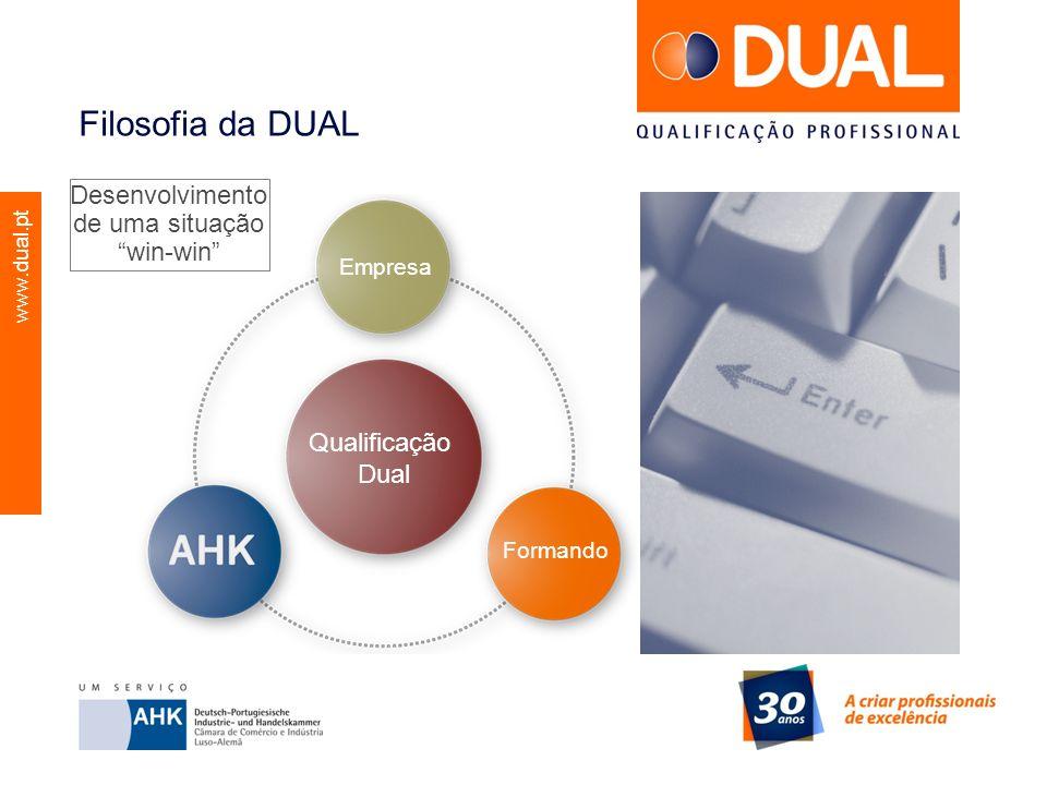 www.dual.pt Filosofia da DUAL Empresa Qualificação Dual Formando Desenvolvimento de uma situação win-win