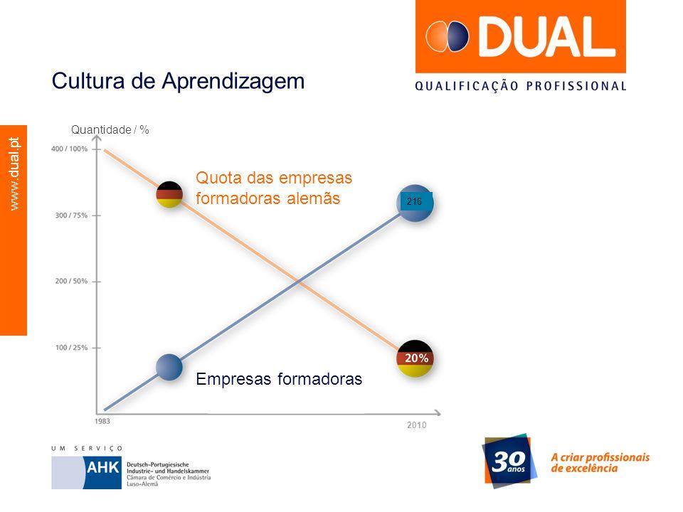 www.dual.pt Cultura de Aprendizagem Quota das empresas formadoras alemãs Empresas formadoras Quantidade / % 216 2010