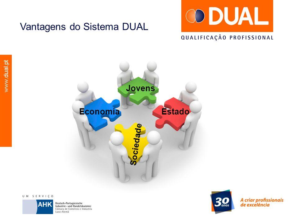 www.dual.pt Os Parceiros do Sistema DUAL A Qualificação Profissional DUAL A qualificação profissional é realizada maioritariamente na empresa e é acompanhada por aulas teóricas no centro de formação profissional Para ambos os locais de formação existem regulamentos individuais que se complementam.
