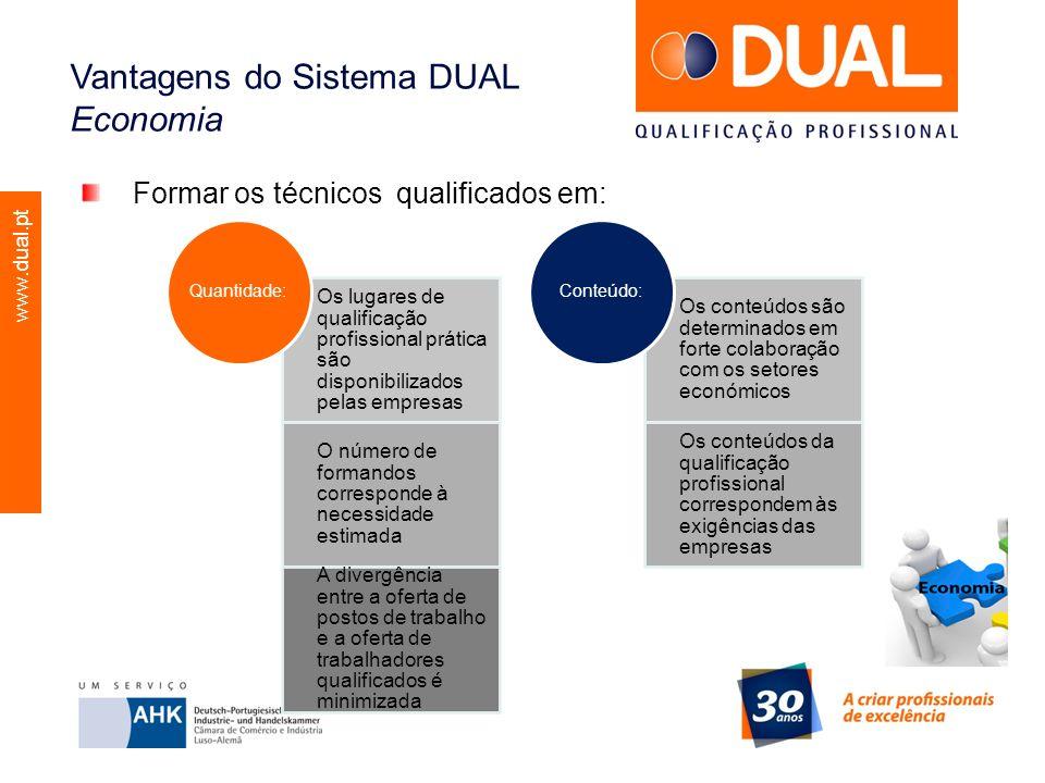 www.dual.pt Vantagens do Sistema DUAL Economia Formar os técnicos qualificados em: Os lugares de qualificação profissional prática são disponibilizado