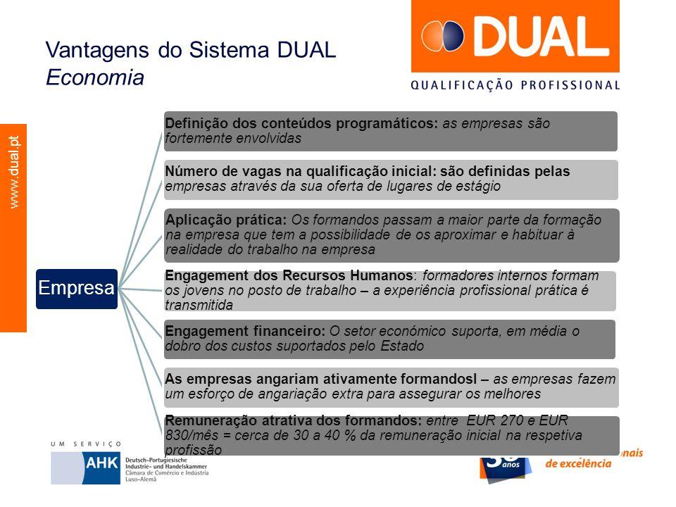 www.dual.pt Vantagens do Sistema DUAL Economia Empresa Definição dos conteúdos programáticos: as empresas são fortemente envolvidas Número de vagas na
