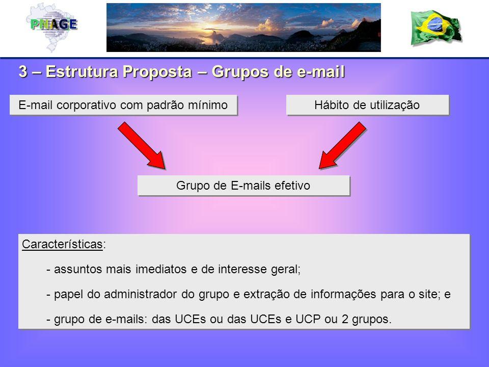 3 – Estrutura Proposta – Grupos de e-mail Hábito de utilização Grupo de E-mails efetivo E-mail corporativo com padrão mínimo Características: - assuntos mais imediatos e de interesse geral; - papel do administrador do grupo e extração de informações para o site; e - grupo de e-mails: das UCEs ou das UCEs e UCP ou 2 grupos.