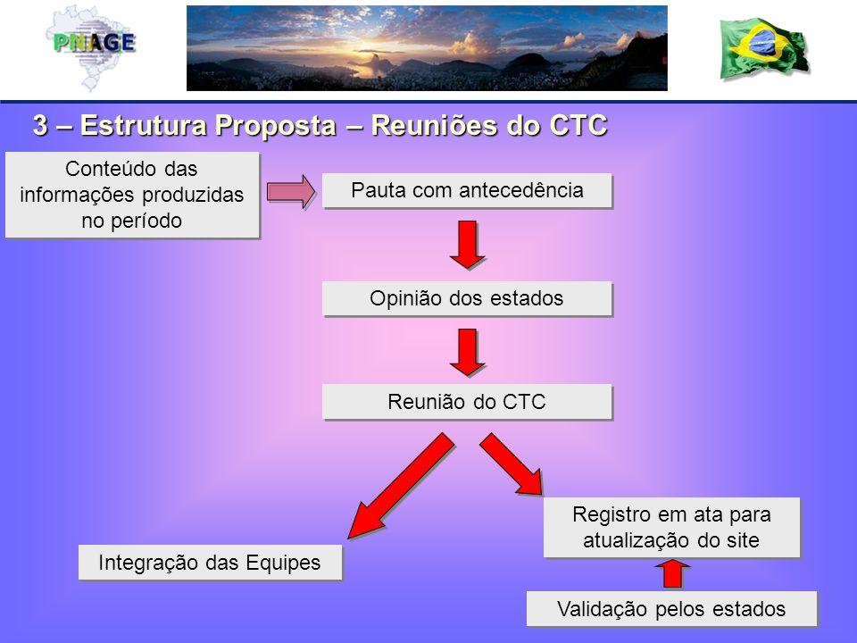 3 – Estrutura Proposta – Reuniões do CTC Registro em ata para atualização do site Integração das Equipes Reunião do CTC Validação pelos estados Pauta com antecedência Conteúdo das informações produzidas no período Opinião dos estados