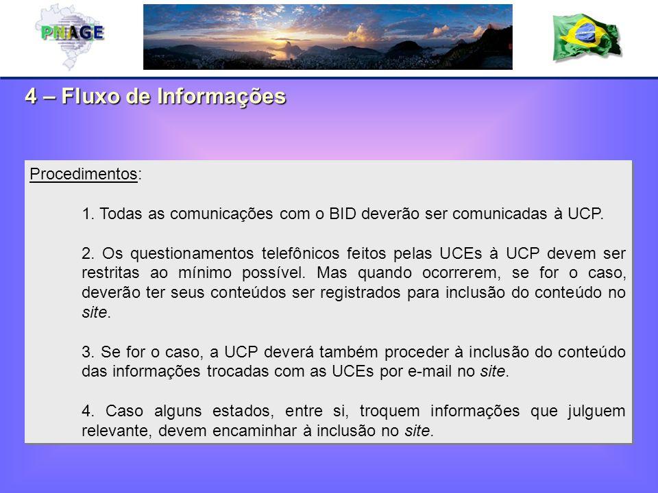 4 – Fluxo de Informações Procedimentos: 1. Todas as comunicações com o BID deverão ser comunicadas à UCP. 2. Os questionamentos telefônicos feitos pel