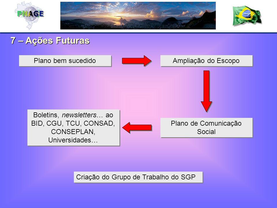 7 – Ações Futuras Boletins, newsletters… ao BID, CGU, TCU, CONSAD, CONSEPLAN, Universidades… Plano bem sucedido Plano de Comunicação Social Ampliação do Escopo Criação do Grupo de Trabalho do SGP