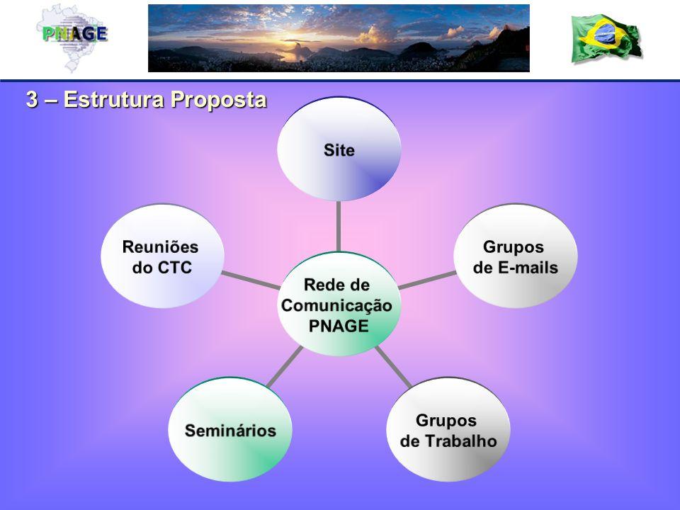 3 – Estrutura Proposta Rede de Comunicação PNAGE Site Grupos de E-mails Grupos de Trabalho Seminários Reuniões do CTC