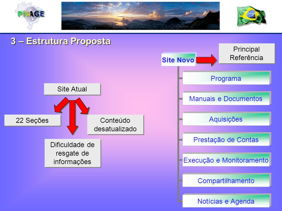 3 – Estrutura Proposta Principal Referência Site Atual Conteúdo desatualizado Dificuldade de resgate de informações 22 Seções