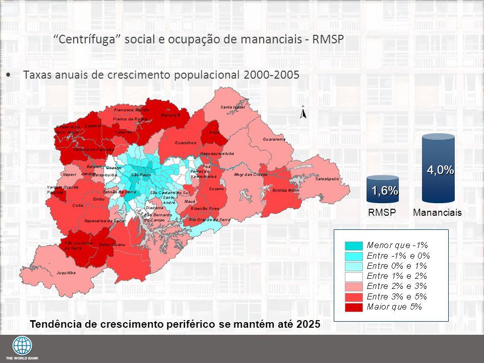 THE WORLD BANK Centrífuga social e ocupação de mananciais - RMSP Taxas anuais de crescimento populacional 2000-2005 RMSPMananciais 1,6% 4,0% Tendência