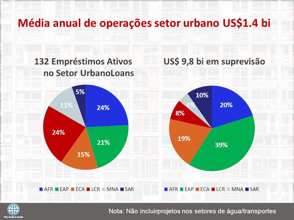 THE WORLD BANK Média anual de operações setor urbano US$1.4 bi 132 Empréstimos Ativos no Setor UrbanoLoans US$ 9,8 bi em suprevisão Nota: Não incluirp