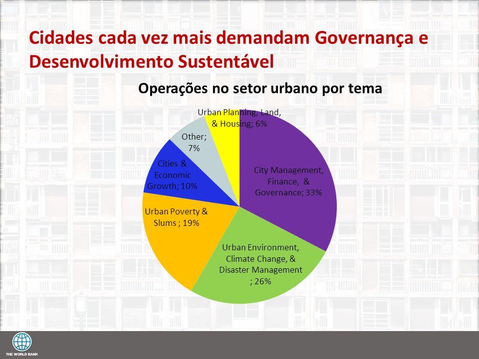 THE WORLD BANK Cidades cada vez mais demandam Governança e Desenvolvimento Sustentável
