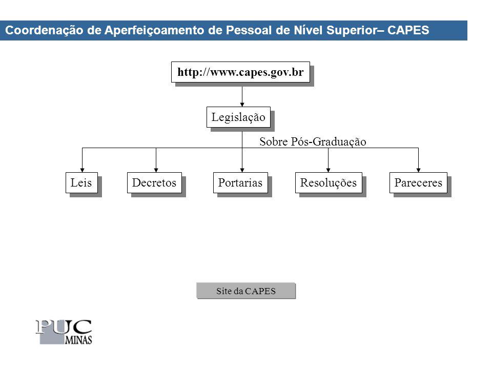 Coordenação de Aperfeiçoamento de Pessoal de Nível Superior– CAPES Site da CAPES http://www.capes.gov.br Legislação Pareceres Resoluções Portarias Leis Decretos Sobre Pós-Graduação