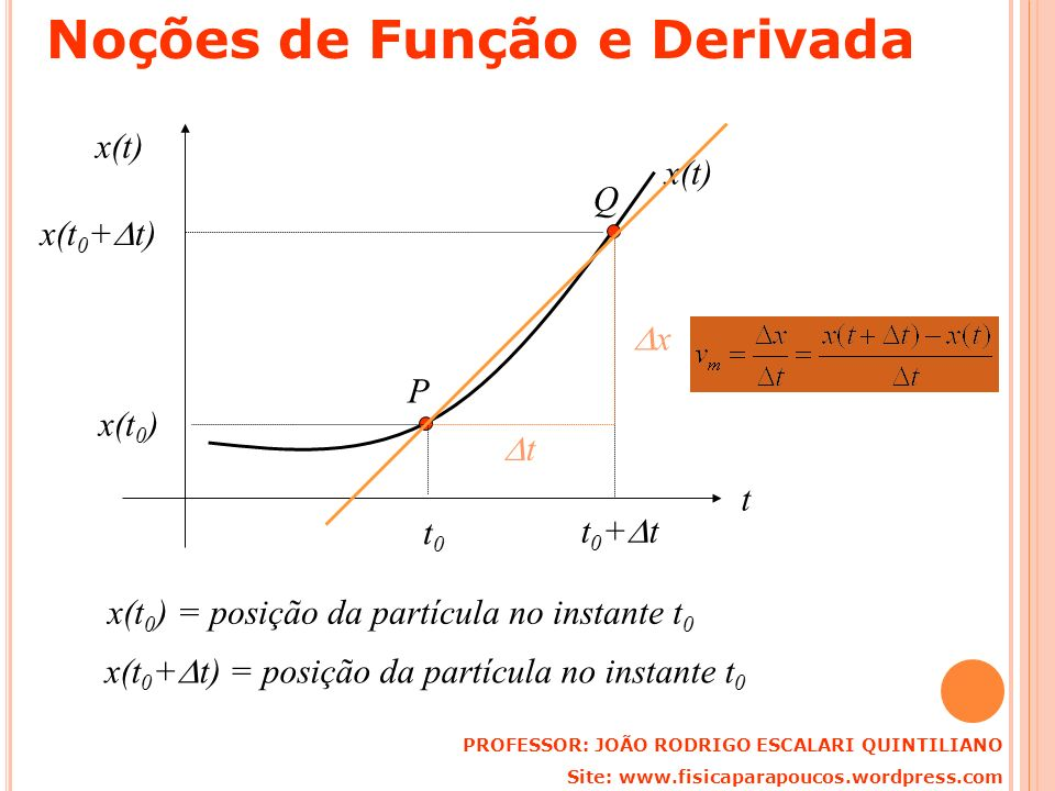 PROFESSOR: JOÃO RODRIGO ESCALARI QUINTILIANO Site: www.fisicaparapoucos.wordpress.com Noções de Função e Derivada t x(t) P t0t0 x(t 0 ) x(t 0 ) = posi