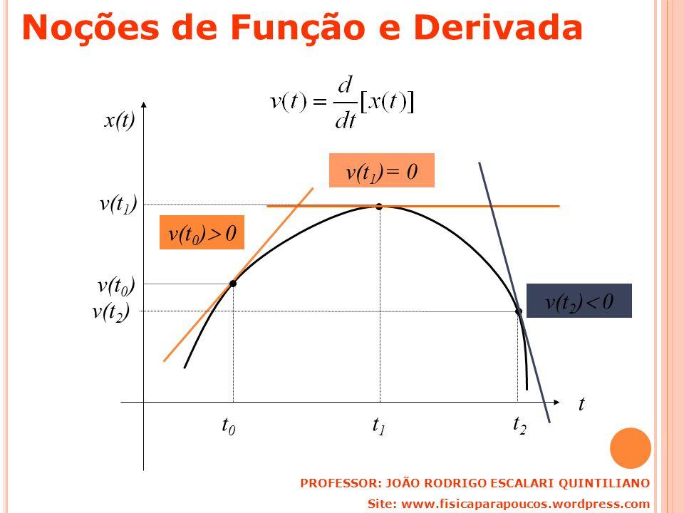 t x(t) t0t0 v(t 0 ) v(t 0 ) 0 t1t1 v(t 1 ) v(t 1 )= 0 t2t2 v(t 2 ) v(t 2 ) 0 PROFESSOR: JOÃO RODRIGO ESCALARI QUINTILIANO Site: www.fisicaparapoucos.w
