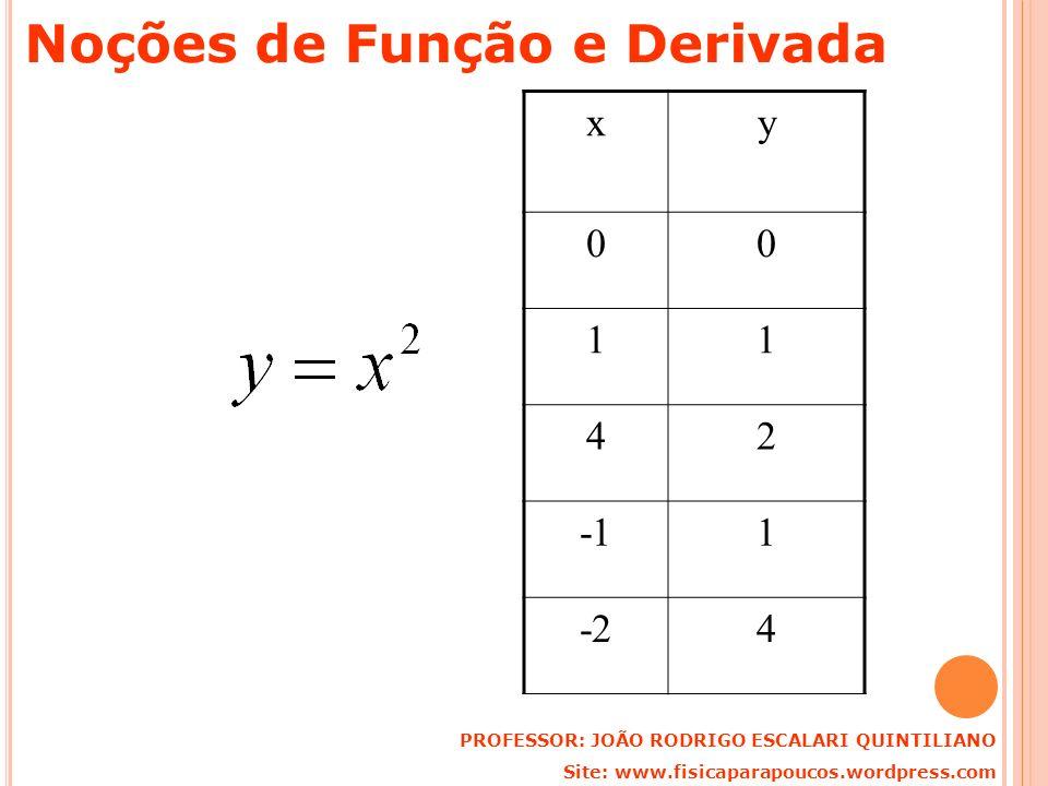 xy 00 11 42 1 -24 PROFESSOR: JOÃO RODRIGO ESCALARI QUINTILIANO Site: www.fisicaparapoucos.wordpress.com Noções de Função e Derivada