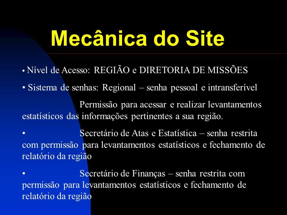 Mecânica do Site Nível de Acesso: REGIÃO e DIRETORIA DE MISSÕES Sistema de senhas: Regional – senha pessoal e intransferível Permissão para acessar e