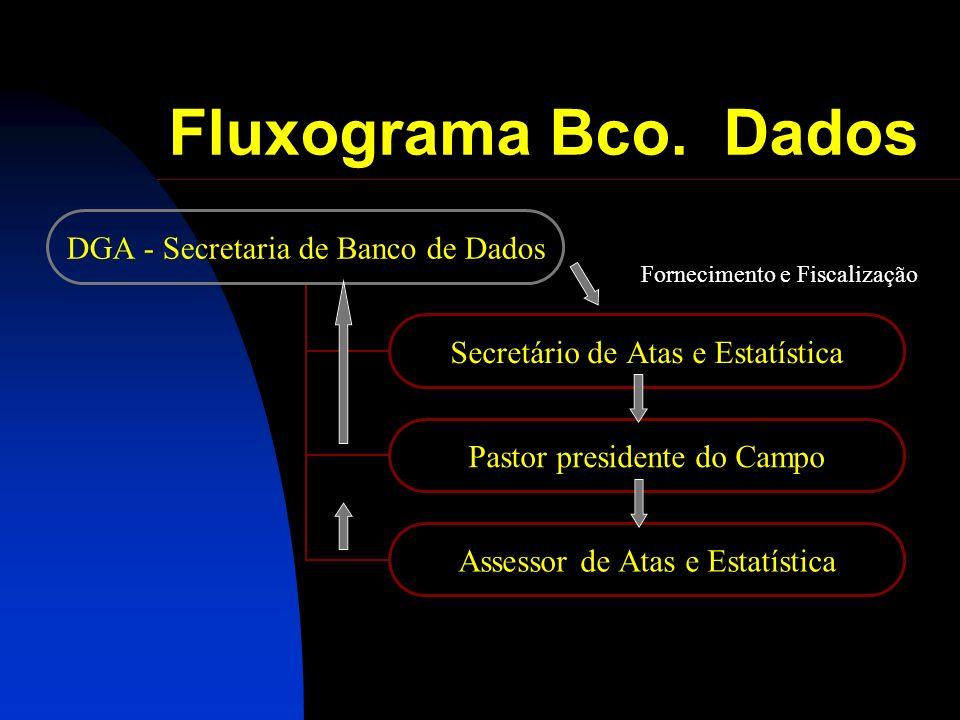 Fluxograma Bco. Dados Fornecimento e Fiscalização