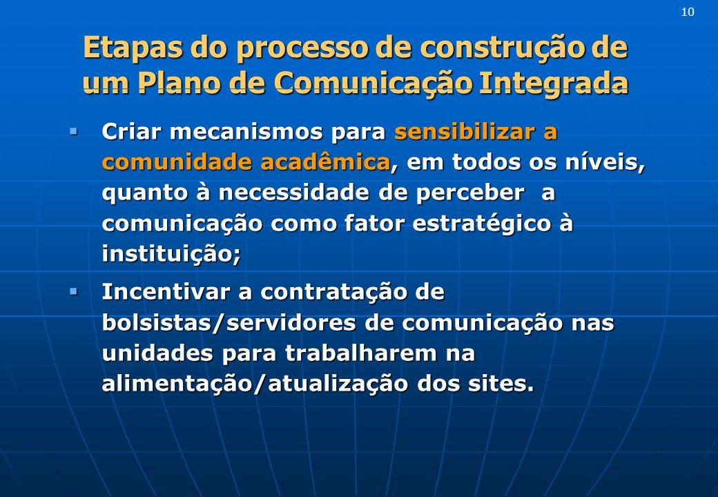 Etapas do processo de construção de um Plano de Comunicação Integrada Criar mecanismos para sensibilizar a comunidade acadêmica, em todos os níveis, q