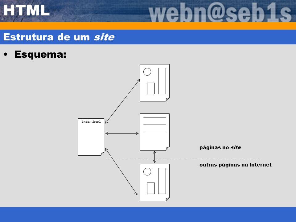 HTML Estrutura de um site Esquema: index.html páginas no site outras páginas na Internet
