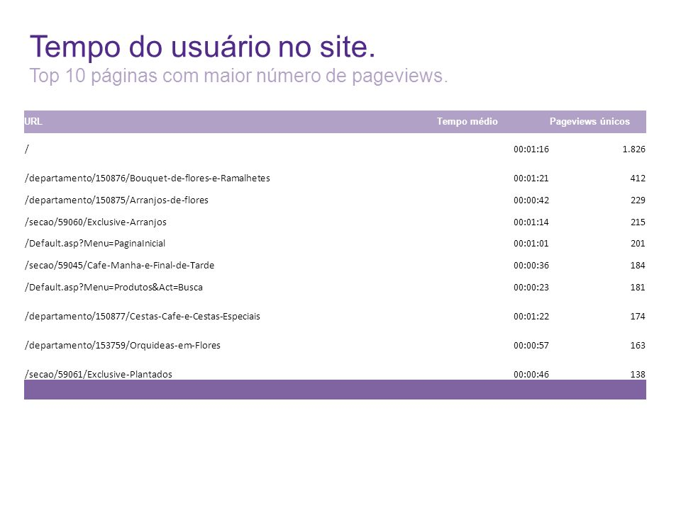 Tempo do usuário no site. Top 10 páginas com maior número de pageviews. URLTempo médioPageviews únicos /00:01:161.826 /departamento/150876/Bouquet-de-