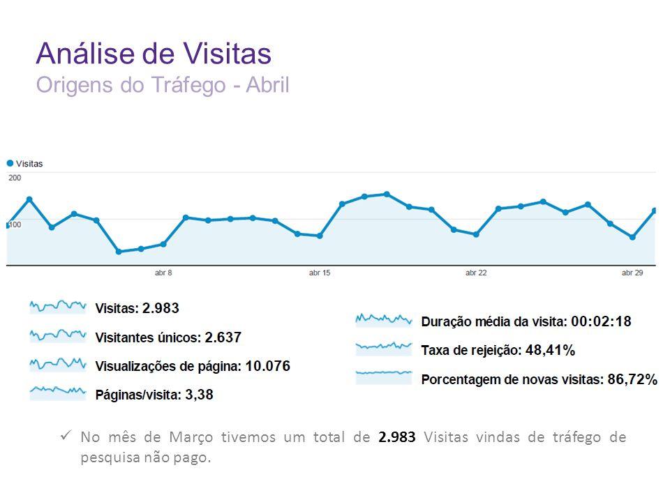 Análise de Visitas Origens do Tráfego - Abril No mês de Março tivemos um total de 2.983 Visitas vindas de tráfego de pesquisa não pago.