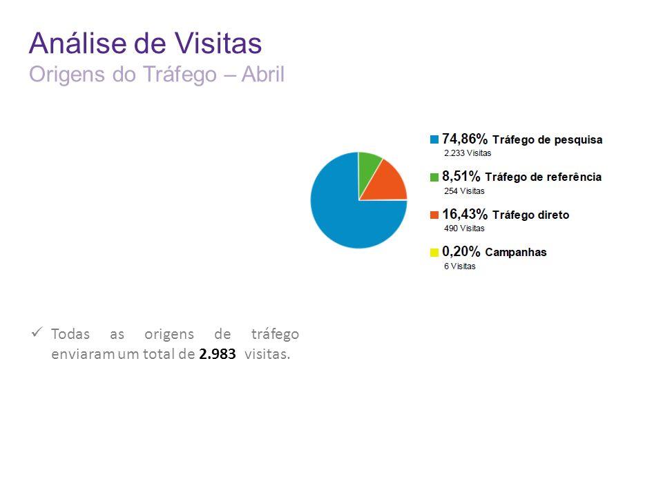 Análise de Visitas Origens do Tráfego – Abril Todas as origens de tráfego enviaram um total de 2.983 visitas.