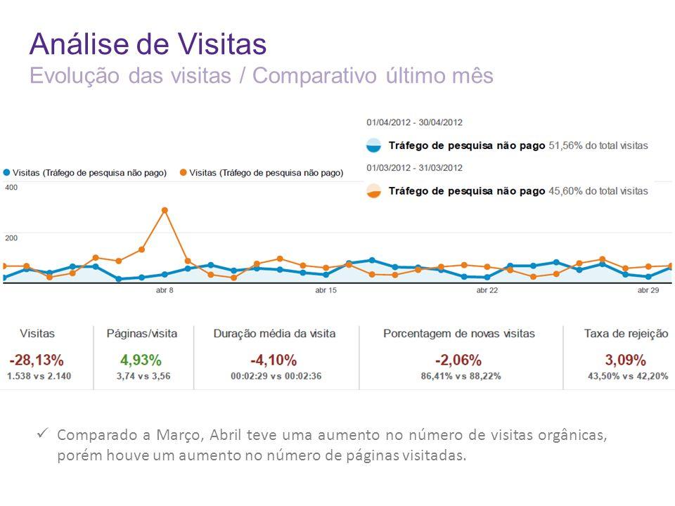 Análise de Visitas Evolução das visitas / Comparativo último mês Comparado a Março, Abril teve uma aumento no número de visitas orgânicas, porém houve um aumento no número de páginas visitadas.
