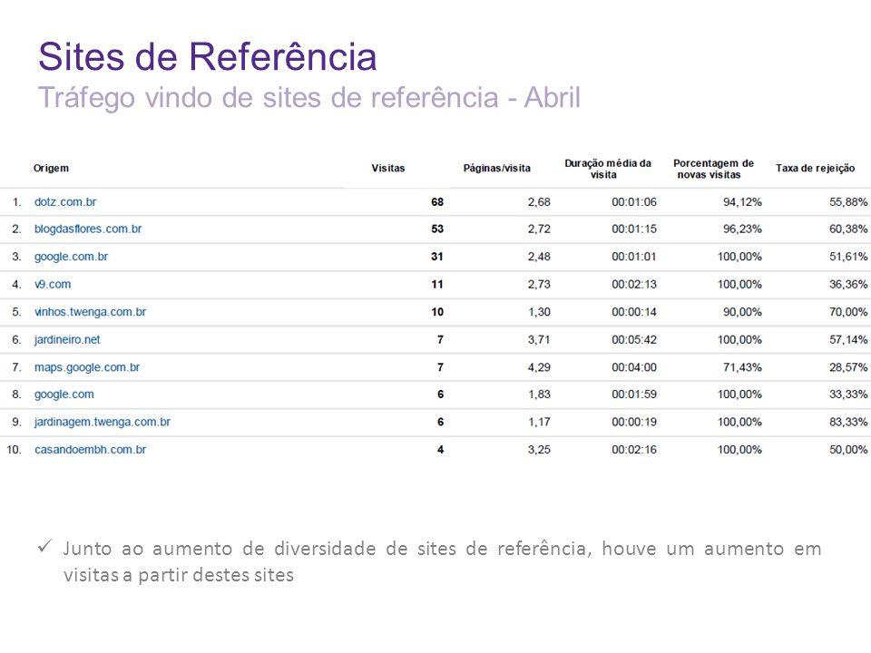 Sites de Referência Tráfego vindo de sites de referência - Abril Junto ao aumento de diversidade de sites de referência, houve um aumento em visitas a partir destes sites