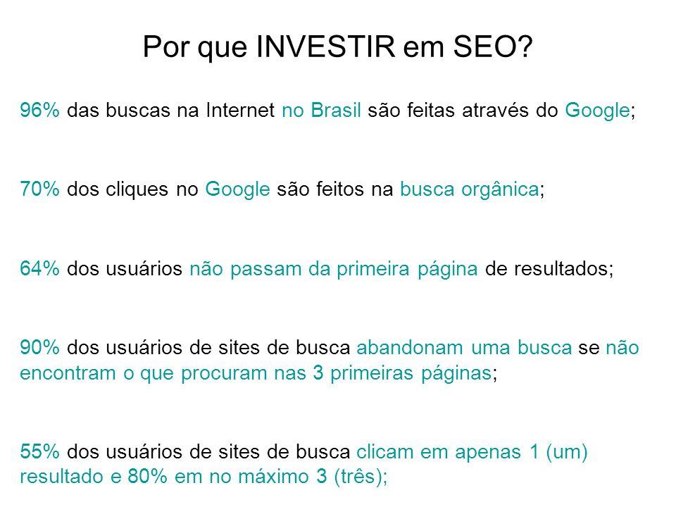 Por que INVESTIR em SEO? 96% das buscas na Internet no Brasil são feitas através do Google; 70% dos cliques no Google são feitos na busca orgânica; 64