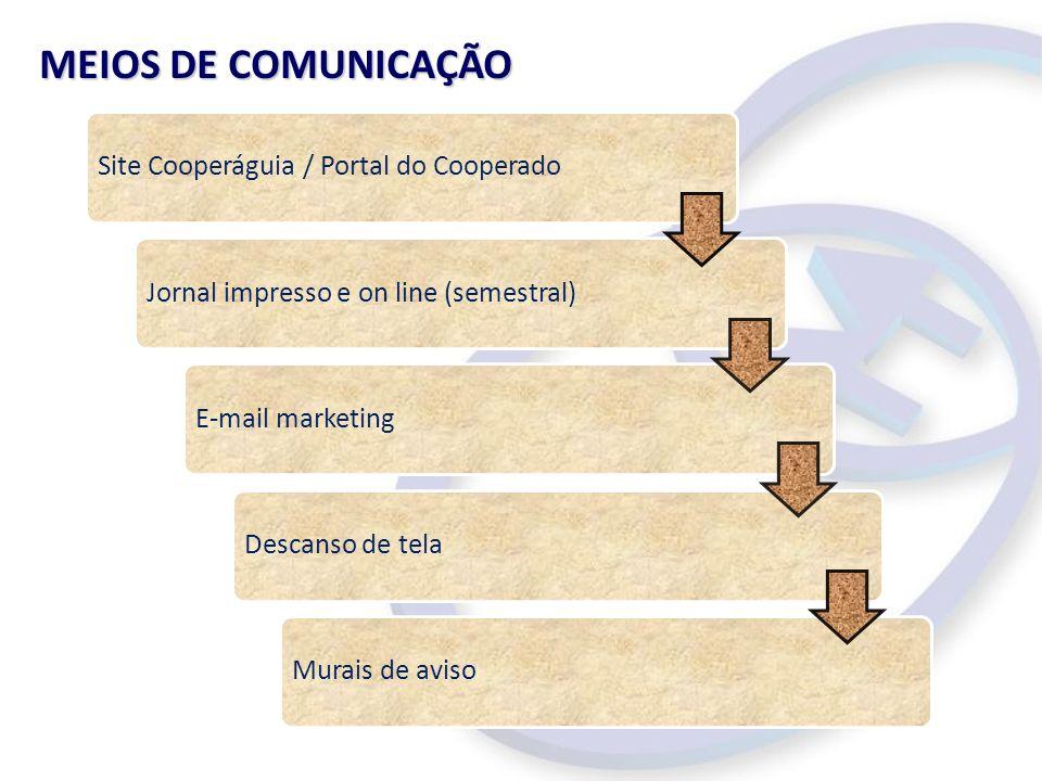 MEIOS DE COMUNICAÇÃO Site Cooperáguia / Portal do Cooperado Jornal impresso e on line (semestral) E-mail marketing Descanso de tela Murais de aviso
