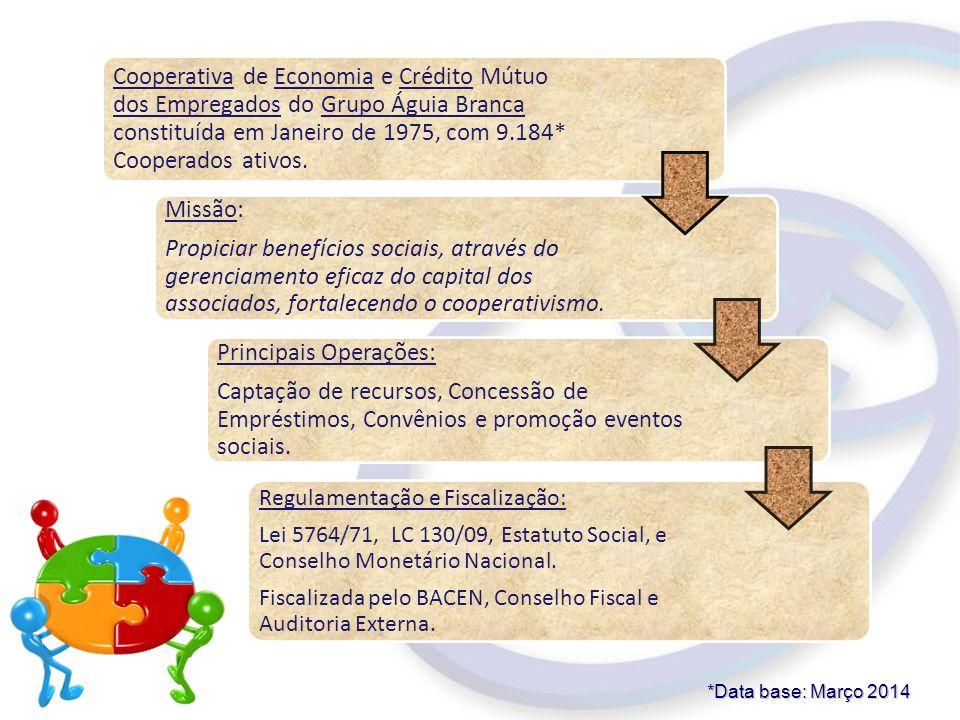 Cooperativa de Economia e Crédito Mútuo dos Empregados do Grupo Águia Branca constituída em Janeiro de 1975, com 9.184* Cooperados ativos. Missão: Pro