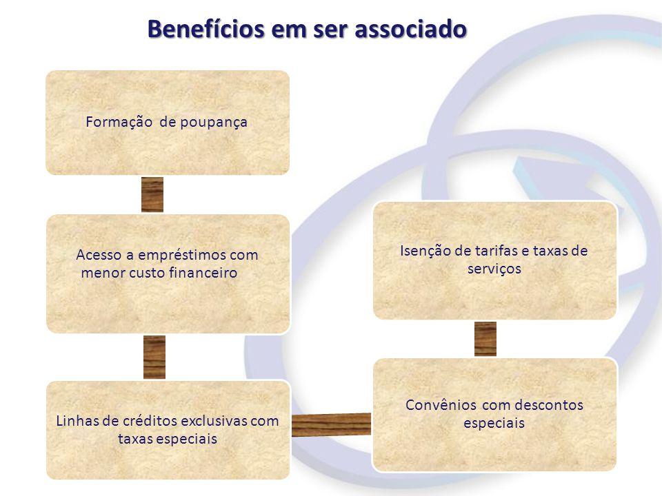 Formação de poupança Acesso a empréstimos com menor custo financeiro Linhas de créditos exclusivas com taxas especiais Convênios com descontos especiais Isenção de tarifas e taxas de serviços Benefícios em ser associado