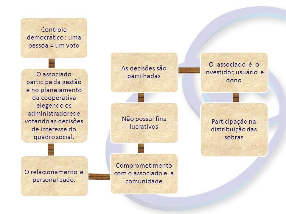 Controle democrático : uma pessoa = um voto O associado participa da gestão e no planejamento da cooperativa elegendo os administradores e votando as decisões de interesse do quadro social.