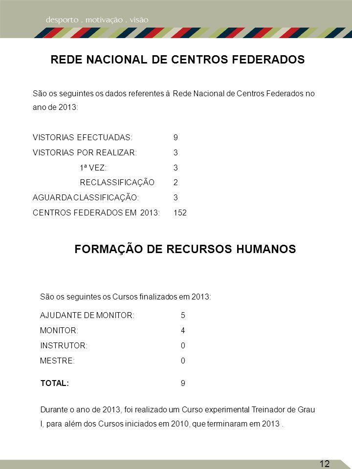 12 FORMAÇÃO DE RECURSOS HUMANOS São os seguintes os dados referentes à Rede Nacional de Centros Federados no ano de 2013: VISTORIAS EFECTUADAS:9 VISTORIAS POR REALIZAR:3 1ª VEZ:3 RECLASSIFICAÇÃO2 AGUARDA CLASSIFICAÇÃO:3 CENTROS FEDERADOS EM 2013:152 REDE NACIONAL DE CENTROS FEDERADOS São os seguintes os Cursos finalizados em 2013: AJUDANTE DE MONITOR:5 MONITOR:4 INSTRUTOR:0 MESTRE:0 TOTAL:9 Durante o ano de 2013, foi realizado um Curso experimental Treinador de Grau I, para além dos Cursos iniciados em 2010, que terminaram em 2013.