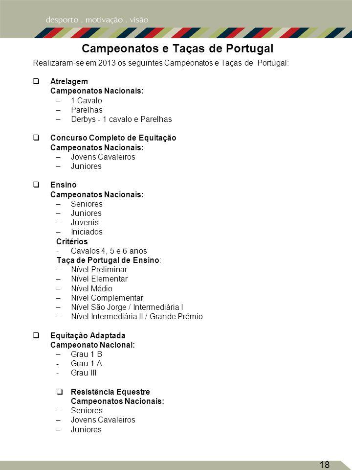 18 Campeonatos e Taças de Portugal Realizaram-se em 2013 os seguintes Campeonatos e Taças de Portugal: Atrelagem Campeonatos Nacionais: –1 Cavalo –Parelhas –Derbys - 1 cavalo e Parelhas Concurso Completo de Equitação Campeonatos Nacionais: –Jovens Cavaleiros –Juniores Ensino Campeonatos Nacionais: –Seniores –Juniores –Juvenis –Iniciados Critérios -Cavalos 4, 5 e 6 anos Taça de Portugal de Ensino: –Nível Preliminar –Nível Elementar –Nível Médio –Nível Complementar –Nível São Jorge / Intermediária I –Nível Intermediária II / Grande Prémio Equitação Adaptada Campeonato Nacional: –Grau 1 B -Grau 1 A -Grau III Resistência Equestre Campeonatos Nacionais: –Seniores –Jovens Cavaleiros –Juniores