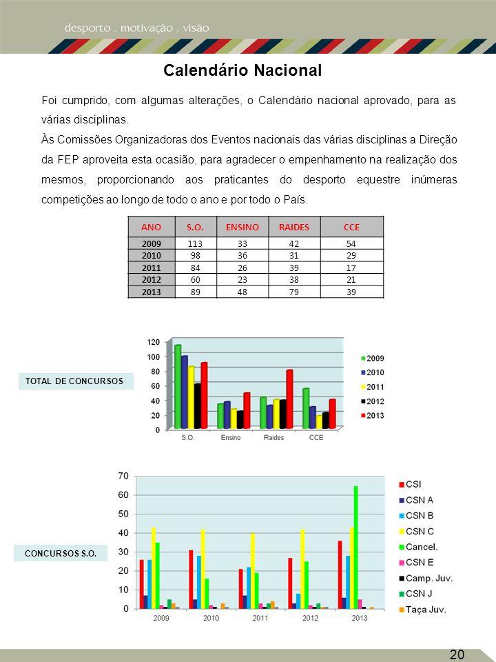 Calendário Nacional 20 CONCURSOS S.O.