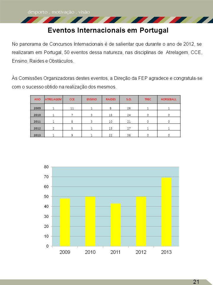21 Eventos Internacionais em Portugal No panorama de Concursos Internacionais é de salientar que durante o ano de 2012, se realizaram em Portugal, 50 eventos dessa natureza, nas disciplinas de Atrelagem, CCE, Ensino, Raides e Obstáculos.