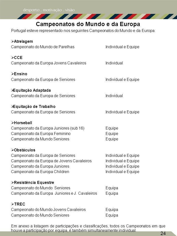 Campeonatos do Mundo e da Europa Portugal esteve representado nos seguintes Campeonatos do Mundo e da Europa: Atrelagem Campeonato do Mundo de ParelhasIndividual e Equipe CCE Campeonato da Europa Jovens CavaleirosIndividual Ensino Campeonato da Europa de SenioresIndividual e Equipe Equitação Adaptada Campeonato da Europa de SenioresIndividual Equitação de Trabalho Campeonato da Europa de SenioresIndividual e Equipe Horseball Campeonato da Europa Juniores (sub 16)Equipe Campeonato da Europa FemininoEquipe Campeonato da Mundo Seniores Equipe Obstáculos Campeonato da Europa de SenioresIndividual e Equipe Campeonato da Europa de Jovens Cavaleiros Individual e Equipe Campeonato da Europa Juniores Individual e Equipe Campeonato da Europa ChildrenIndividual e Equipe Resistência Equestre Campeonato do Mundo SenioresEquipa Campeonato da Europa Juniores e J.