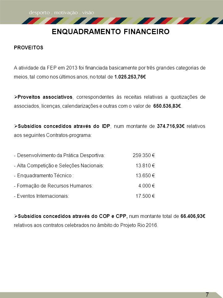 7 ENQUADRAMENTO FINANCEIRO PROVEITOS A atividade da FEP em 2013 foi financiada basicamente por três grandes categorias de meios, tal como nos últimos anos, no total de 1.025.253,76 Proveitos associativos, correspondentes às receitas relativas a quotizações de associados, licenças, calendarizações e outras com o valor de 650.536,83.