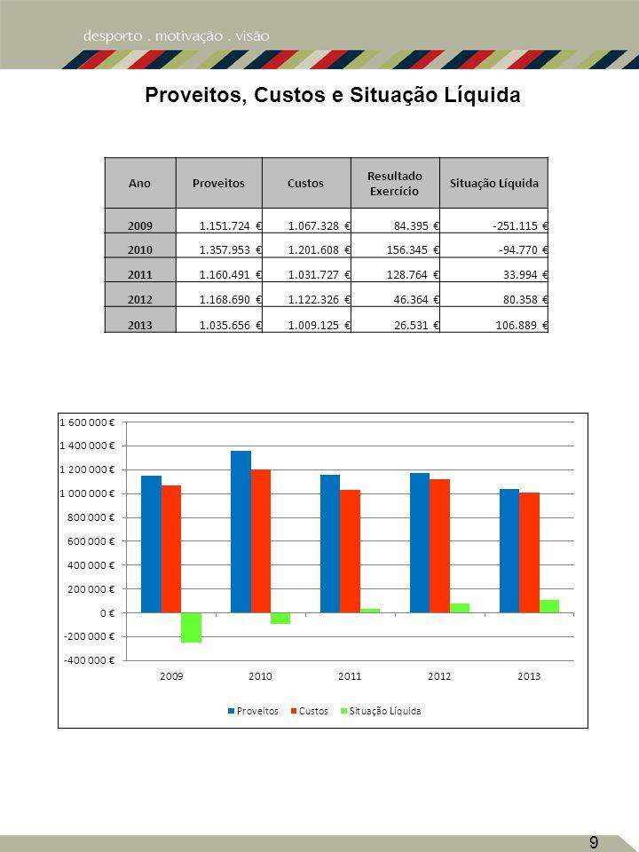Estrutura dos Proveitos 10 Ano Proveitos Proprios %Subsídios%Proveitos Totais 2009702.590 61%449.134 39%1.151.724 2010852.235 63%505.718 37%1.357.953 2011695.823 60%464.668 40%1.160.491 2012682.211 58%486.479 42%1.168.690 2013660.939 64%374.717 36%1.035.656