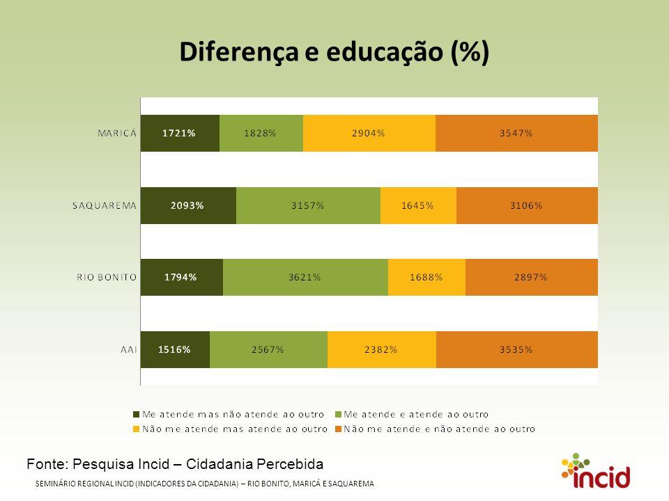 SEMINÁRIO REGIONAL INCID (INDICADORES DA CIDADANIA) – RIO BONITO, MARICÁ E SAQUAREMA Diferença e educação (%) Fonte: Pesquisa Incid – Cidadania Percebida