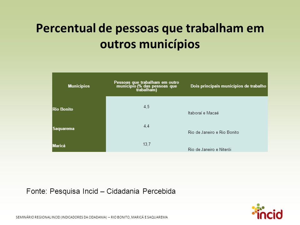 SEMINÁRIO REGIONAL INCID (INDICADORES DA CIDADANIA) – RIO BONITO, MARICÁ E SAQUAREMA Percentual de pessoas que trabalham em outros municípios Fonte: Pesquisa Incid – Cidadania Percebida Municípios Pessoas que trabalham em outro município (% das pessoas que trabalham) Dois principais municípios de trabalho Rio Bonito 4,5 Itaboraí e Macaé Saquarema 4,4 Rio de Janeiro e Rio Bonito Maricá 13,7 Rio de Janeiro e Niterói