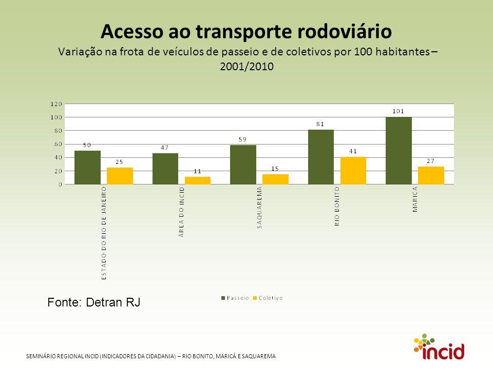 SEMINÁRIO REGIONAL INCID (INDICADORES DA CIDADANIA) – RIO BONITO, MARICÁ E SAQUAREMA Acesso ao transporte rodoviário Variação na frota de veículos de passeio e de coletivos por 100 habitantes – 2001/2010 Fonte: Detran RJ